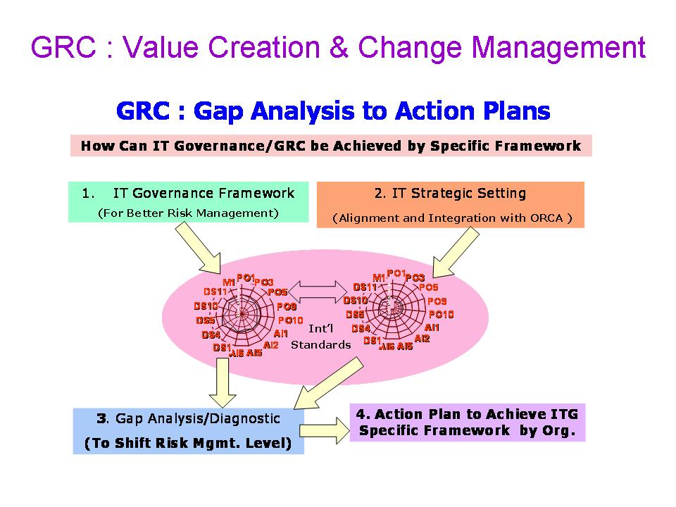 GRC A New Strategy for Success
