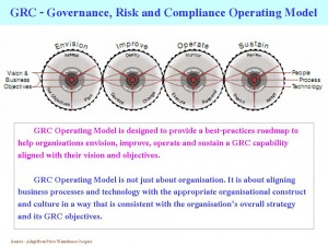 GRC and Integrity - Driven Performance