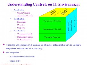 Understanding Controls on IT Environment