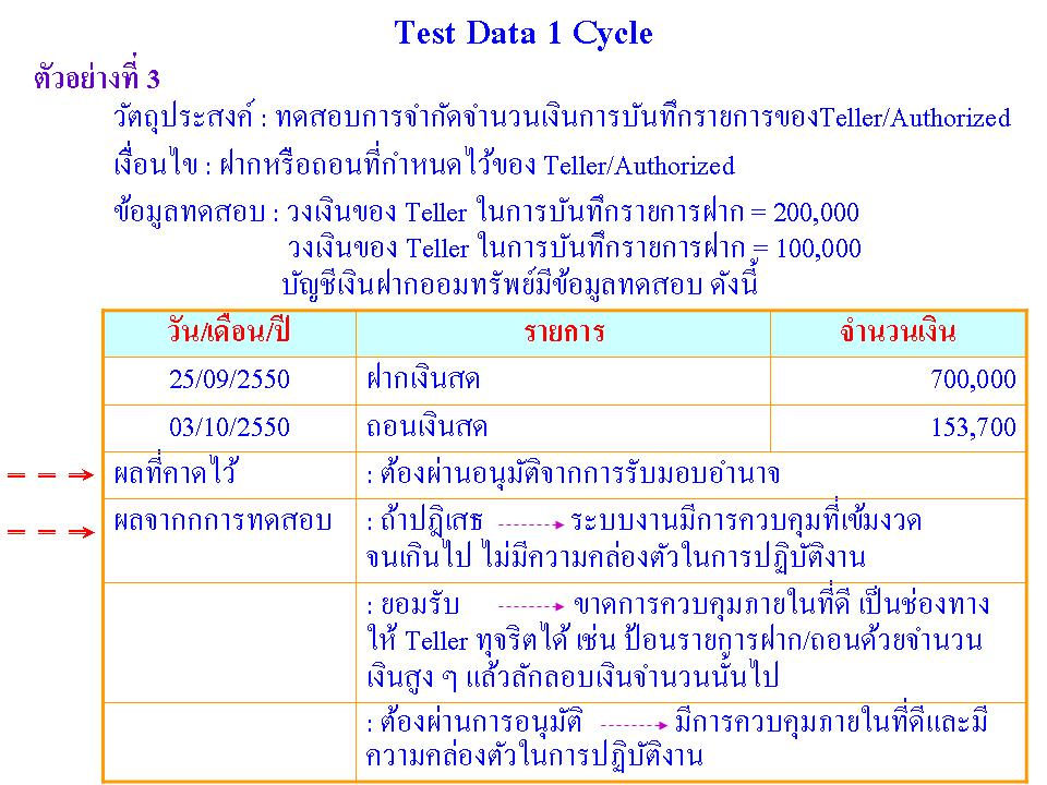 Test Data 1 Cycle_ตย 3
