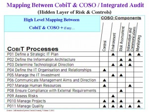 CobiT and COSO Mapping