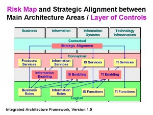 Mapping and Layer - Strategic Alignment between
