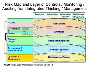 Risk Map and Layer of Controls