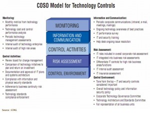 COSO model for technology controls
