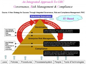 An Integrated Approach To GRC